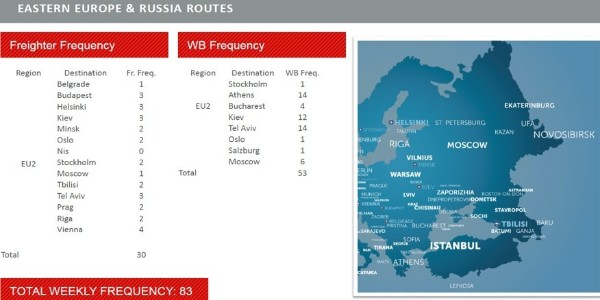 土耳其航空欧洲俄罗斯航线